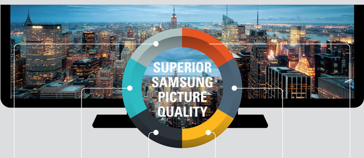 What is Samsung's PQI Technology?